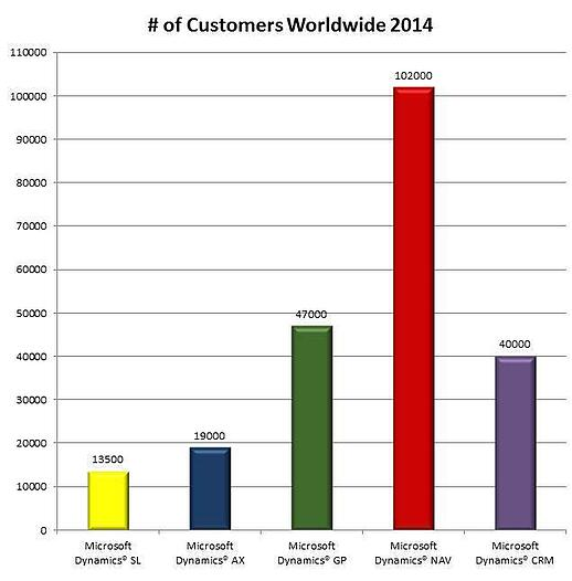 customers2014